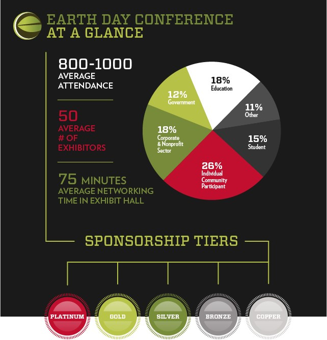 Earth Day Conference at a Glance. Average attendance: 800-100. Average # of exhibitors: 50. Average networking time in exhibit hall: 75 minutes. Average percentage of attendees by demographic: Government: 12%, Education: 18%, Corporate & non-profit: 18%, Individual community participant: 26%, Student: 15%, All Others: 11%, Sponsorship tiers: Platinum, Gold, Silver, Bronze, Copper